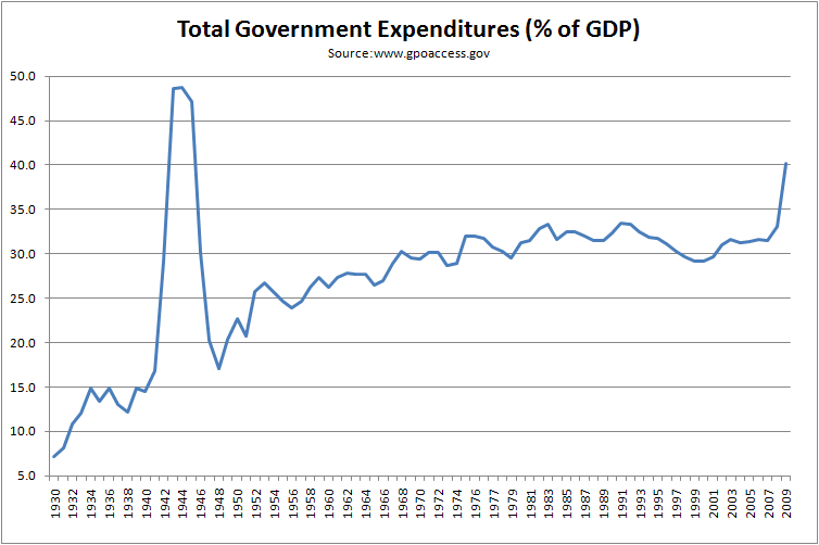 government-expenses-growth-1930-2009