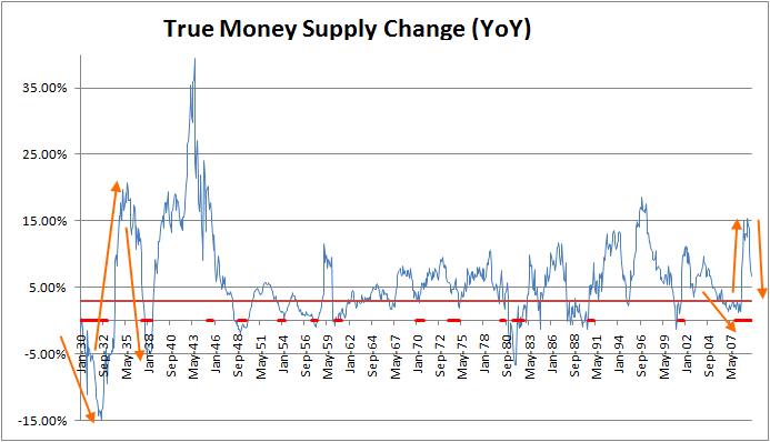 money-supply-change-1930-2009