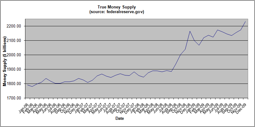 money-supply-december-2009