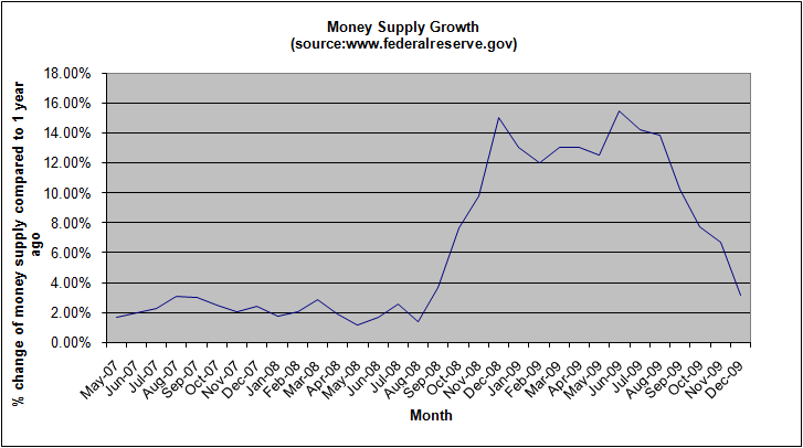 money-supply-growth-december-2009