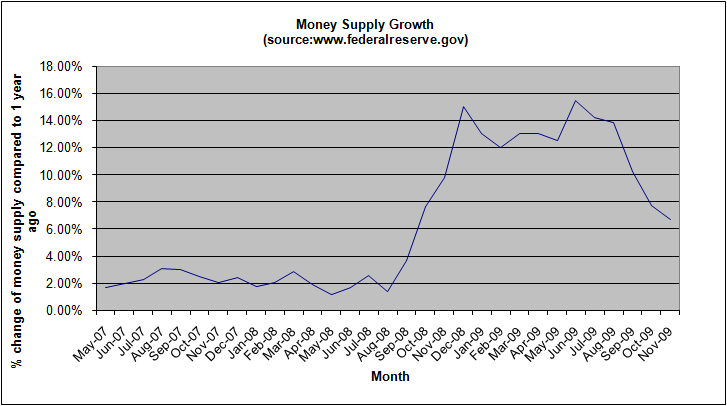 money-supply-growth-november-2009