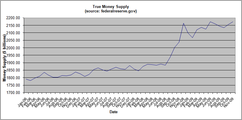 money-supply-november-2009