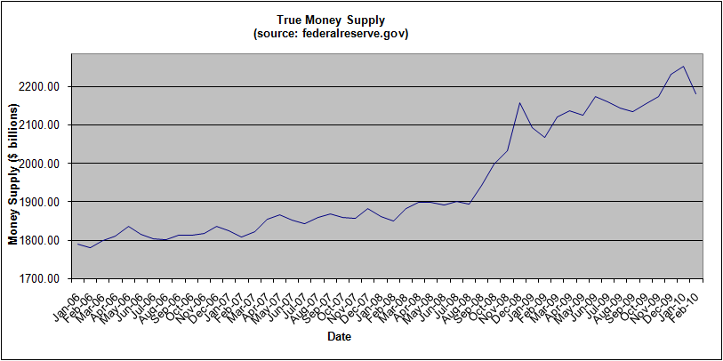 money-supply-february-2010