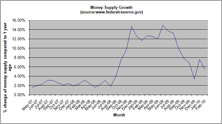 money-supply-growth-february-2010