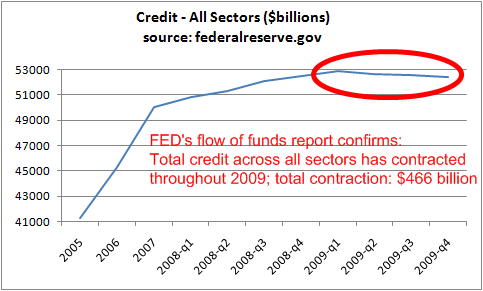 total-credit-all-sectors