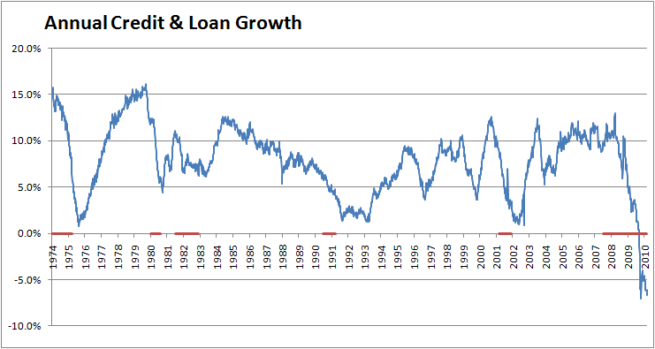 total-credit-annual-growth-feb-2010-2