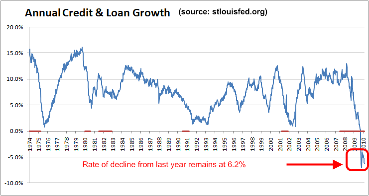 total-credit-annual-growth-feb-2010