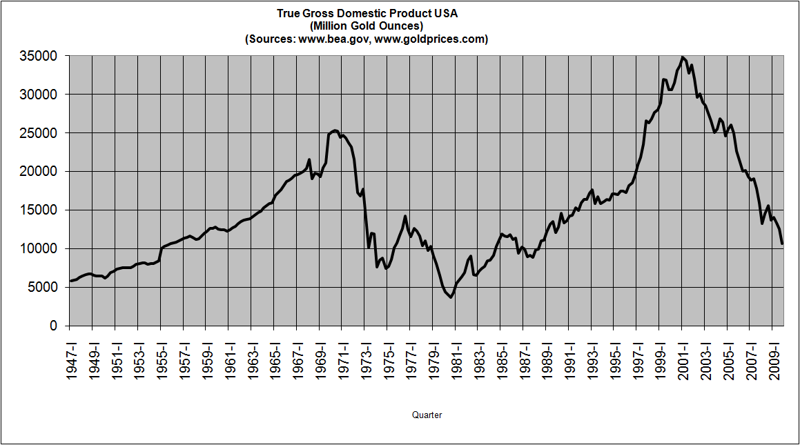 true-gross-domestic-product-in-the-us-q4b-2009