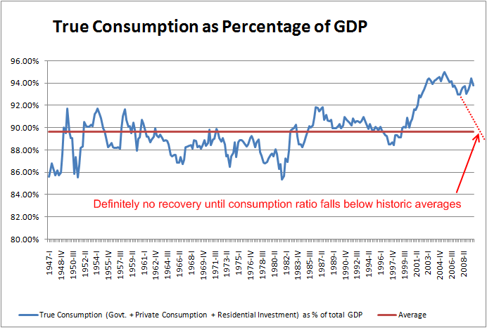us-true-consumption-as-percentage-of-gdp-q4-2009