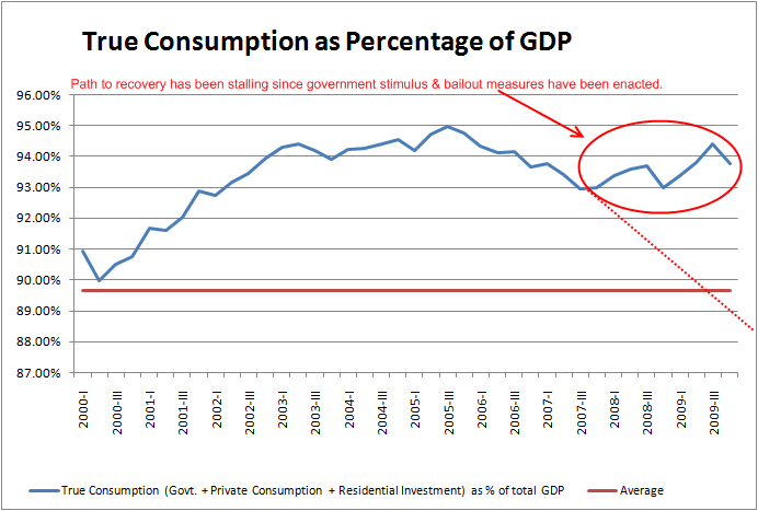 us-true-consumption-as-percentage-of-gdp-q4-closeup-2009