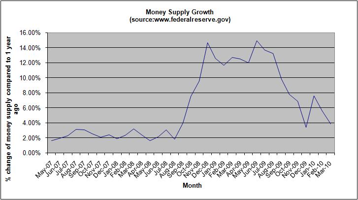 money-supply-growth-march-2010
