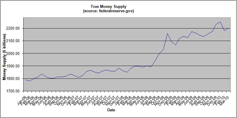 money-supply-march-2010