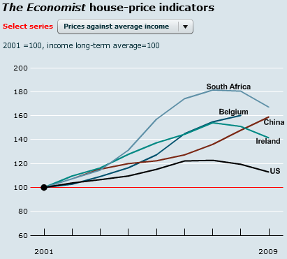 global-house-price-comparison-2001-2010