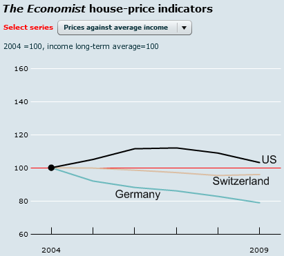 global-house-price-comparison-germany-switzerland