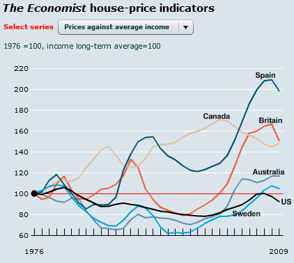 global-house-price-comparison