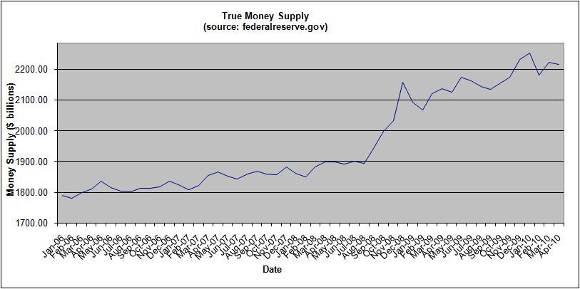 money-supply-april-2010