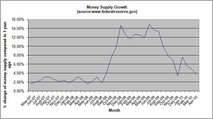 money-supply-growth-april-2010