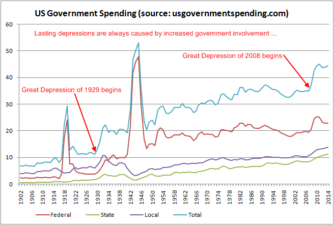 government-expenses-growth-1902-2014
