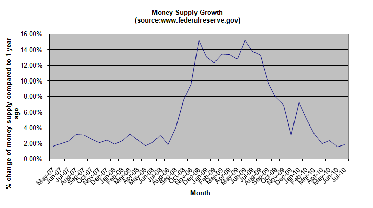 money-supply-growth-july-2010