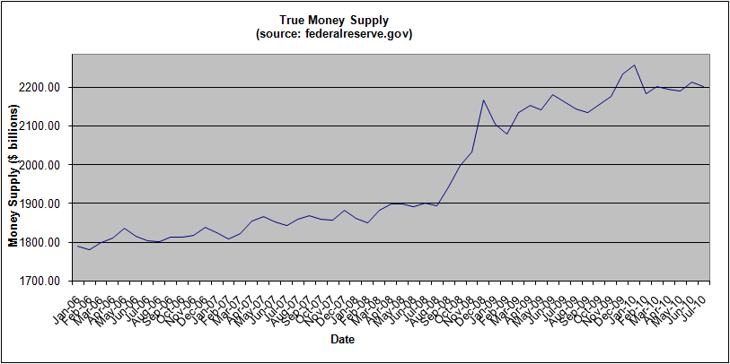 money-supply--july-2010