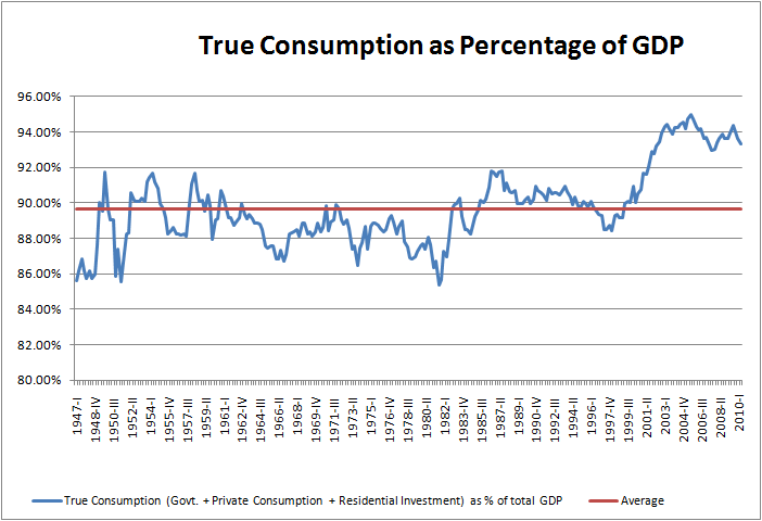 us-true-consumption-as-percentage-of-gdp-2010-08-06