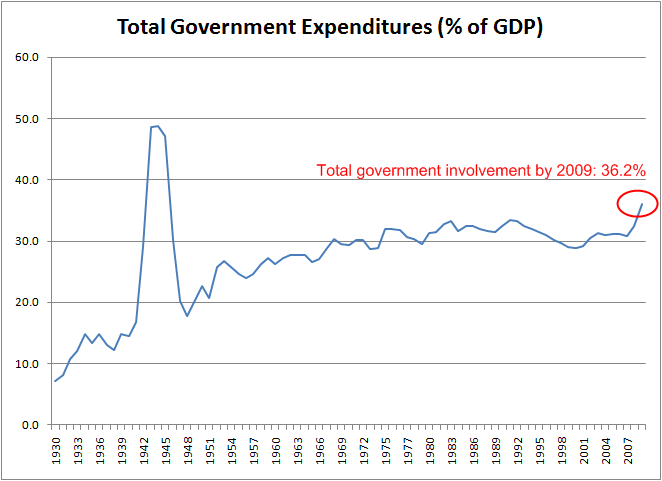 government-expenses-growth-1930-2009-b2