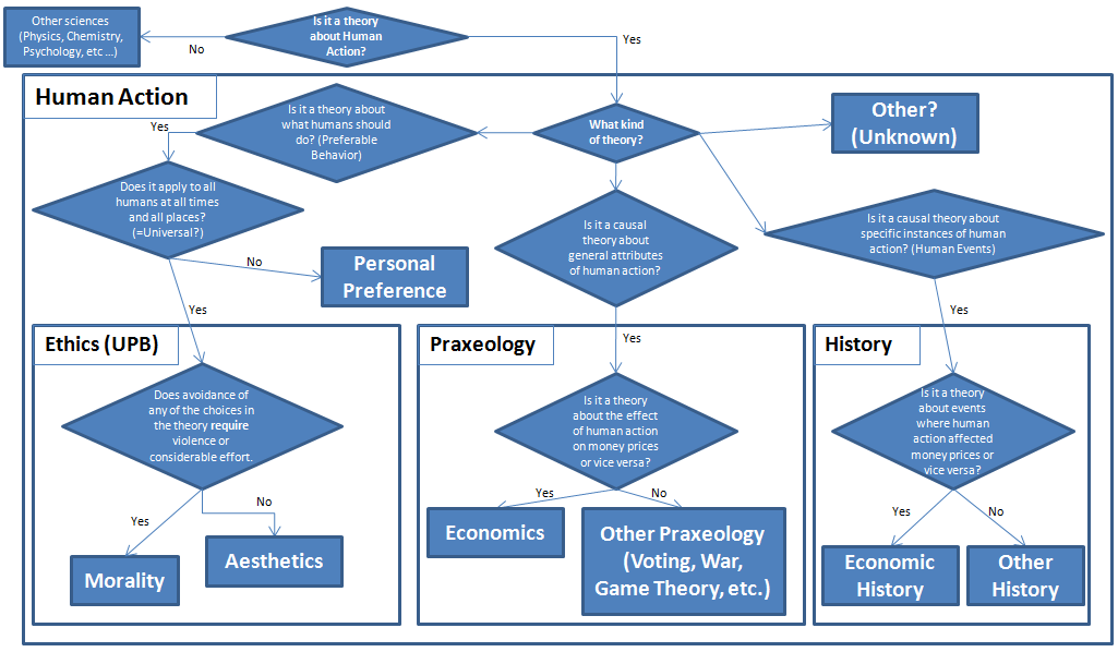 human-action-ethics-praxeology-history