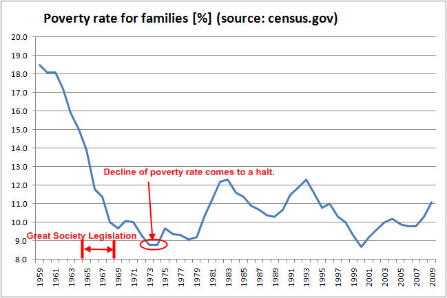 poverty-rate-historical