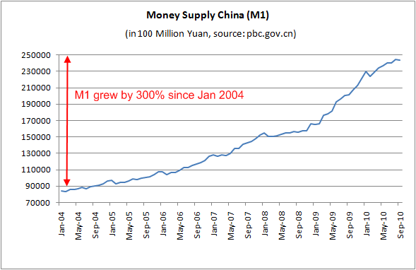 china-money-supply