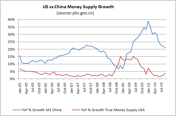 china-vs-usa-money-supply-growth