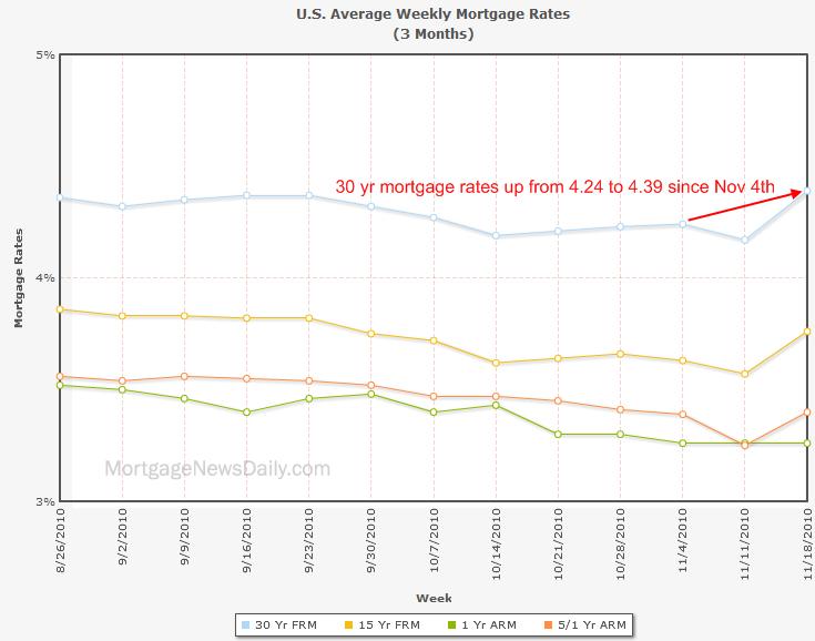 mortgage-nov-2010
