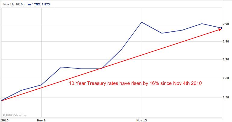 treasury-nov-2010
