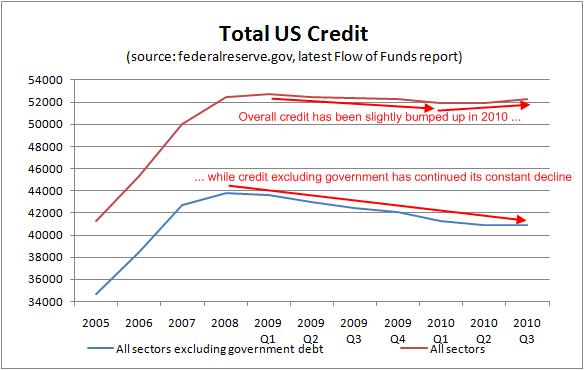 total-credit-december-2010