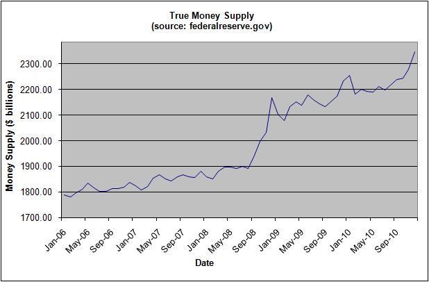 money-supply--december-2010