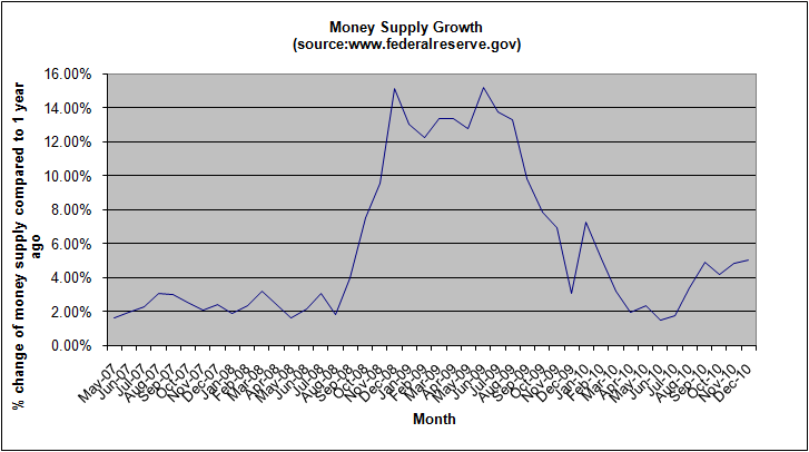 money-supply-growth-december-2010