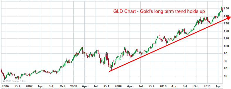 gold-trendline-may-14-2011