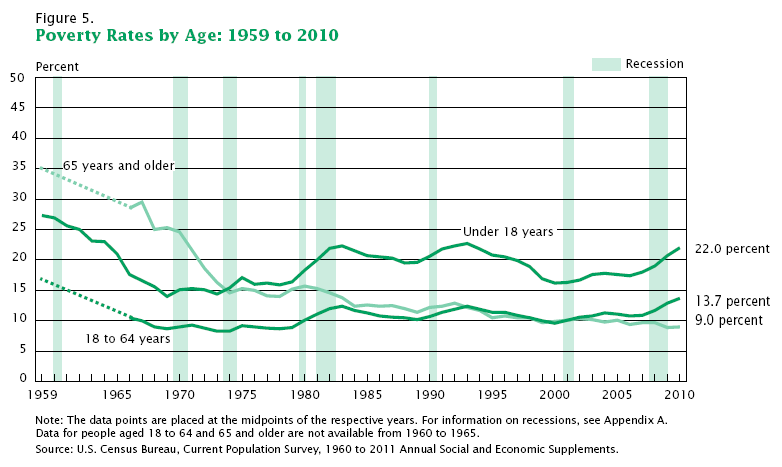 poverty-report-historical-chart-2010-age-groups
