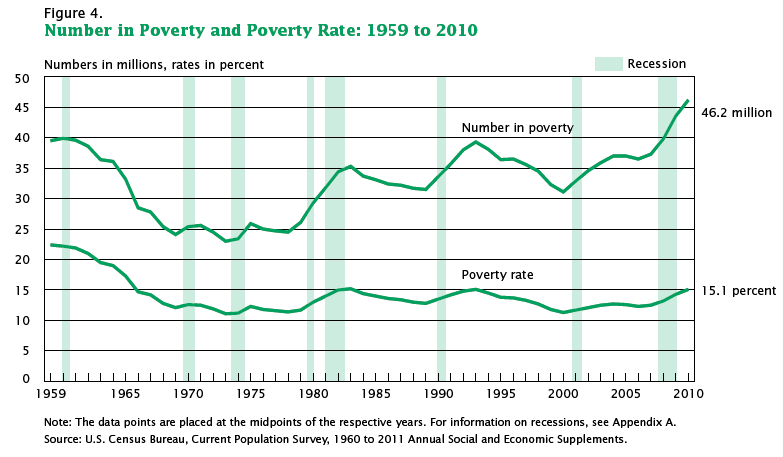 poverty-report-historical-chart-2010