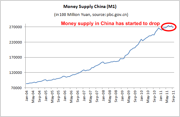 china-money-supply-2011nov