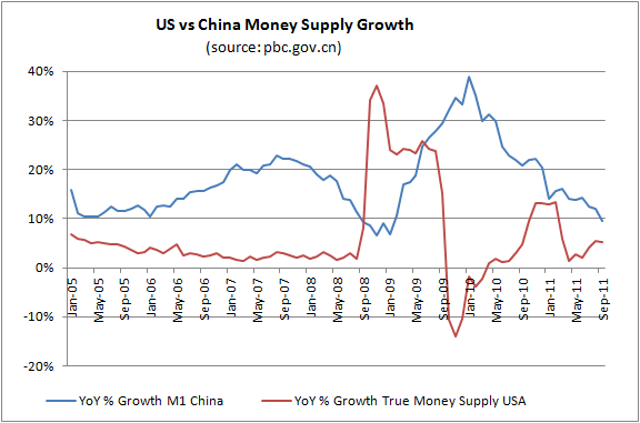 china-vs-usa-money-supply-growth-2011nov