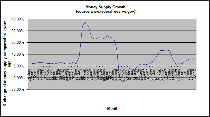 money-supply-growth-november-2011