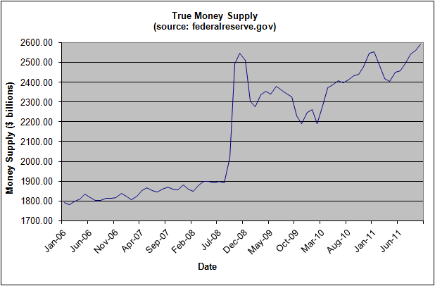 money-supply-november-2011