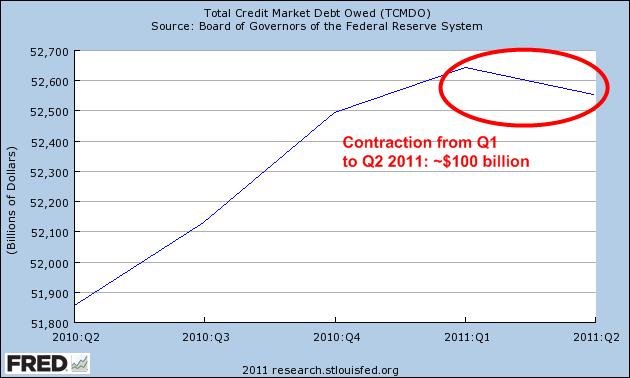 total-credit-2011-q2-1yr