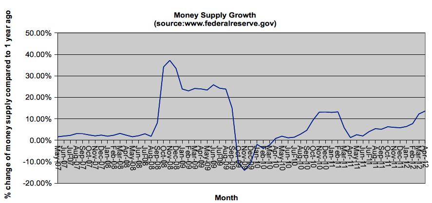 money-supply-growth-may-2012