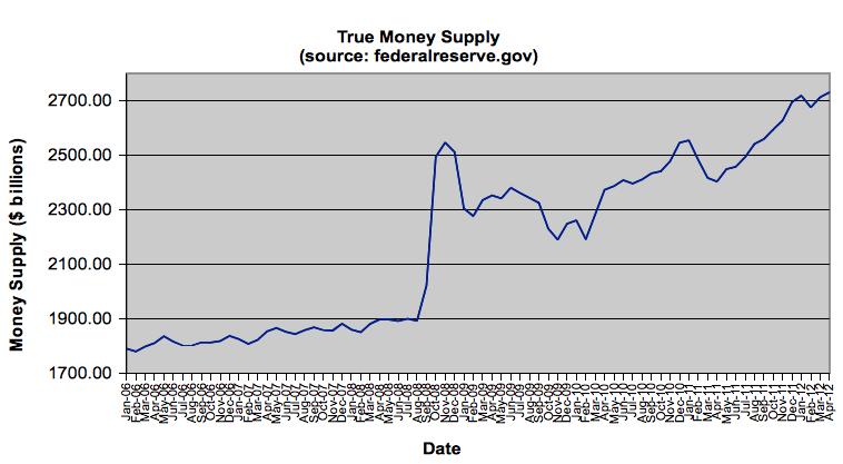 money-supply-may-2012