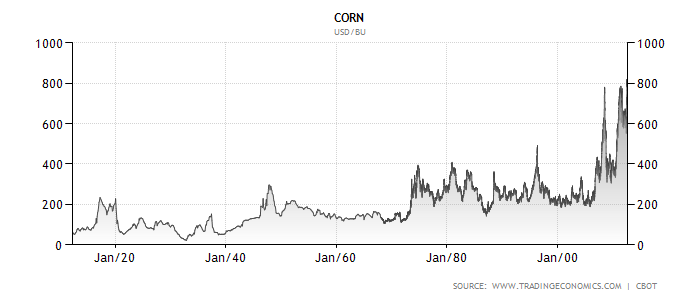 corn-chart-long-term