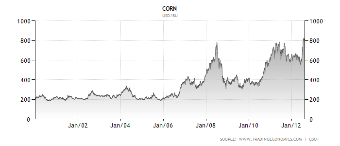 corn-chart-short-term