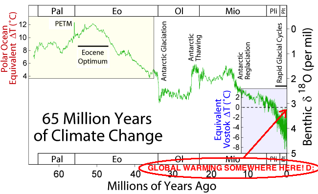 65_Myr_Climate_Change