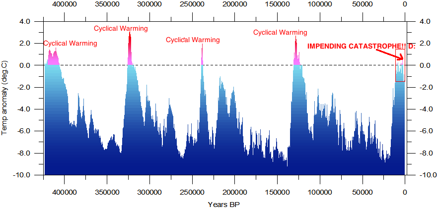 Vostok Temperature Reconstruction for the Past 420,000 Years